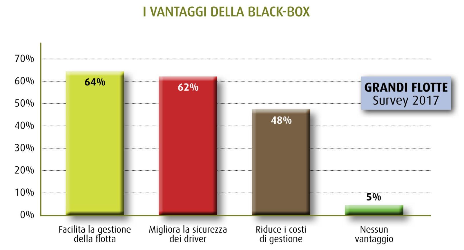 scatola nera vantaggi grandi flotte