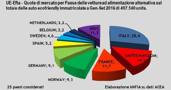 Auto green Europa per Paese