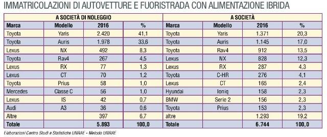 Crescita auto ibride top ten 2016