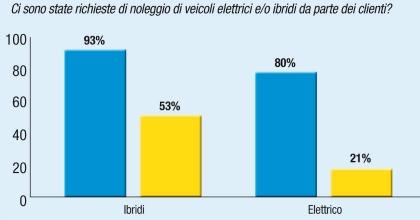 Elettrico e aziende