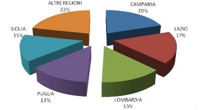 Furti auto 2013 per Regione in Italia