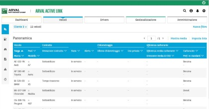 Arval Active Link gestione parco auto