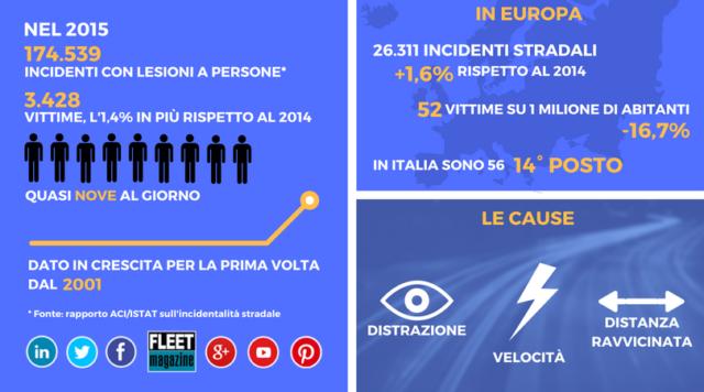 infografica riassuntiva delle principali statistiche incidenti stradali