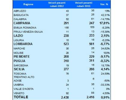 """""""Report annuale sui furti di mezzi pesanti 2012"""" elaborato da LoJack Italia"""