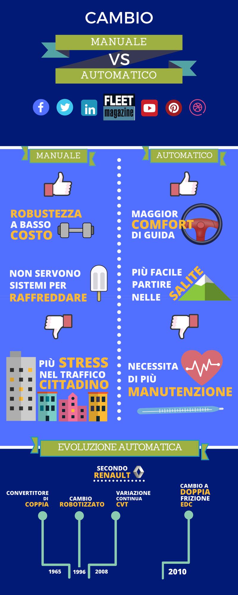 Infografica Cambio manuale Vs Automatico