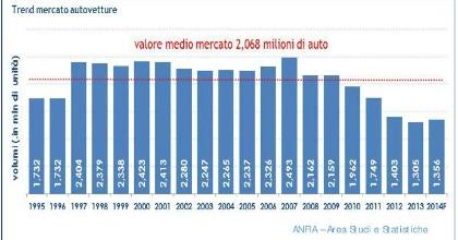 Mercato auto Italia 2014