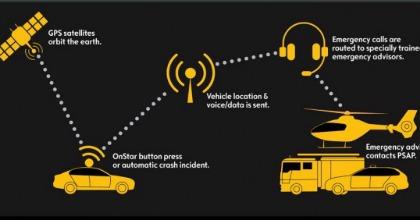 Opel OnStar connettività