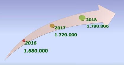 Previsioni mercato auto 2016 prospettive