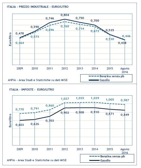 Prezzo carburante 2016 imposte