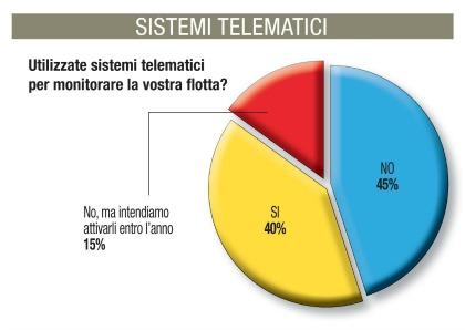 Telematica gestione parco auto grafico