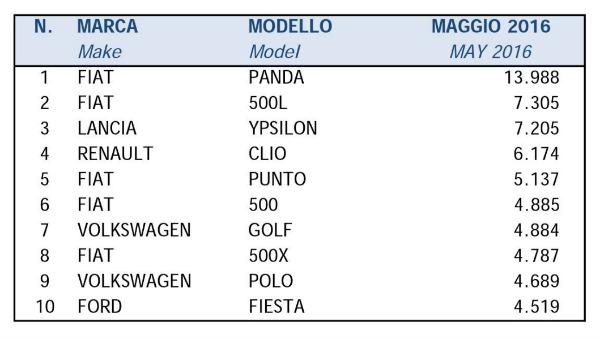 Le dieci auto più vendute a maggio 2016