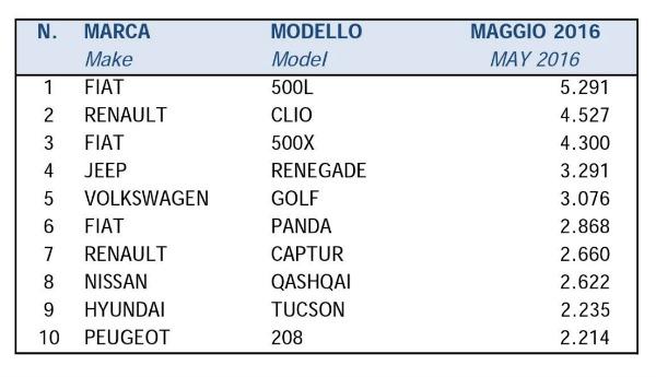 Le dieci auto diesel più vendute a maggio 2016