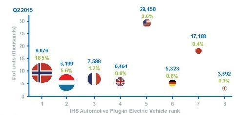 Auto elettrica mercati principali