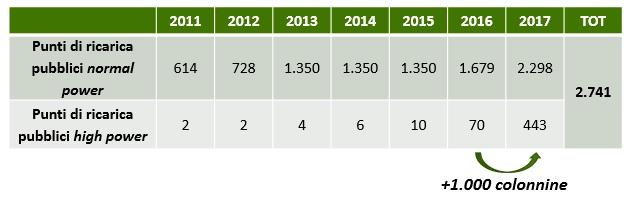 numero delle colonnine di ricarica di auto elettriche in Italia negli ultimi anni