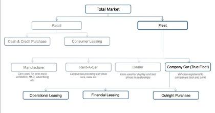 composizione mercato flotte aziendali leasing