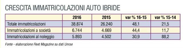 crescita immatricolazioni auto ibride 2016
