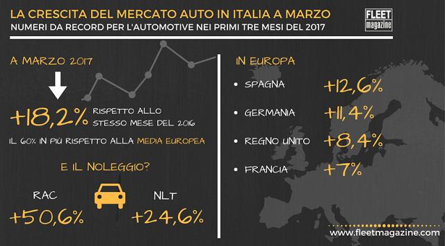 La crescita del mercato auto nel 2017