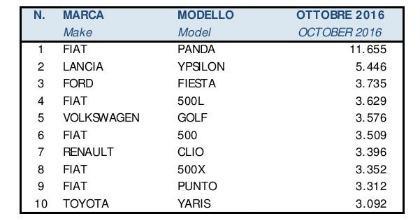 dati mercato auto ottobre 2016 top ten vendite