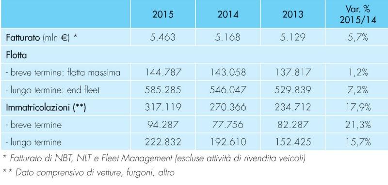 dati noleggio auto 2015