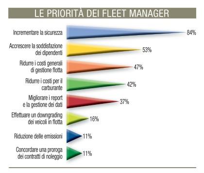 futuro flotte aziendali Fleet Manager 2016
