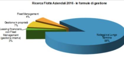 gestione flotte aziendali 2016 noleggio