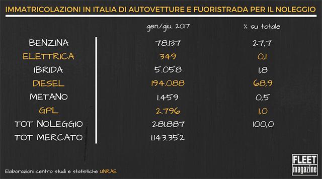Grafico Immatricolazioni Noleggio in Italia