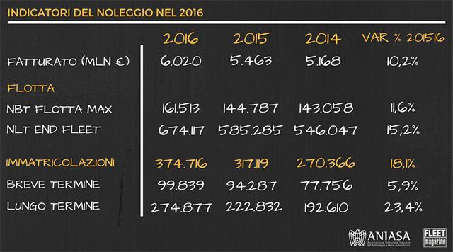 Indicatori del Noleggio 2016
