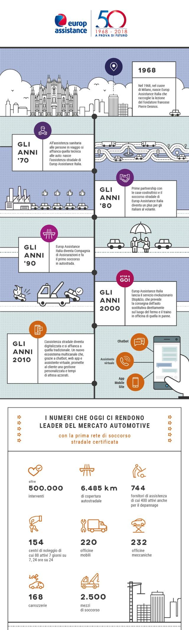 la storia di Europ Assistance Italia