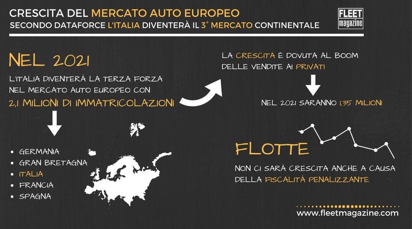Il futuro del mercato europeo secondo dataforce