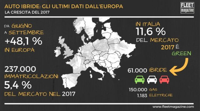 Mercato auto ibride Europa 2017