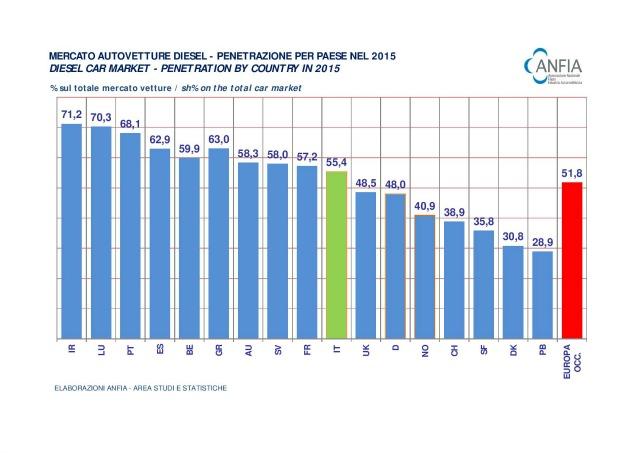motori diesel flotte aziendali numeri Italia 2015