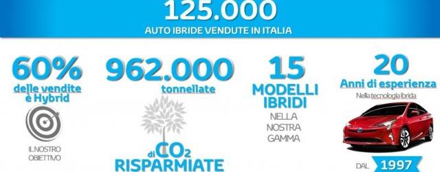 numeri-auto-ibride-toyota-italia