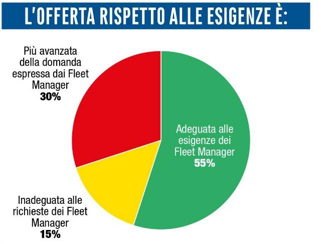 offerta scatola nera per i Fleet Manager
