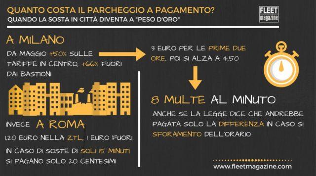 Infografica parcheggiare a Milano