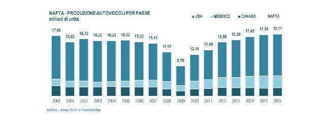 progressione produzione autoveicoli area NAFTA