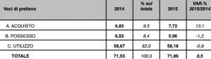 Le tasse auto versate dagli automobilisti italiani nel 2015 (miliardi di euro) Fonte: Anfia