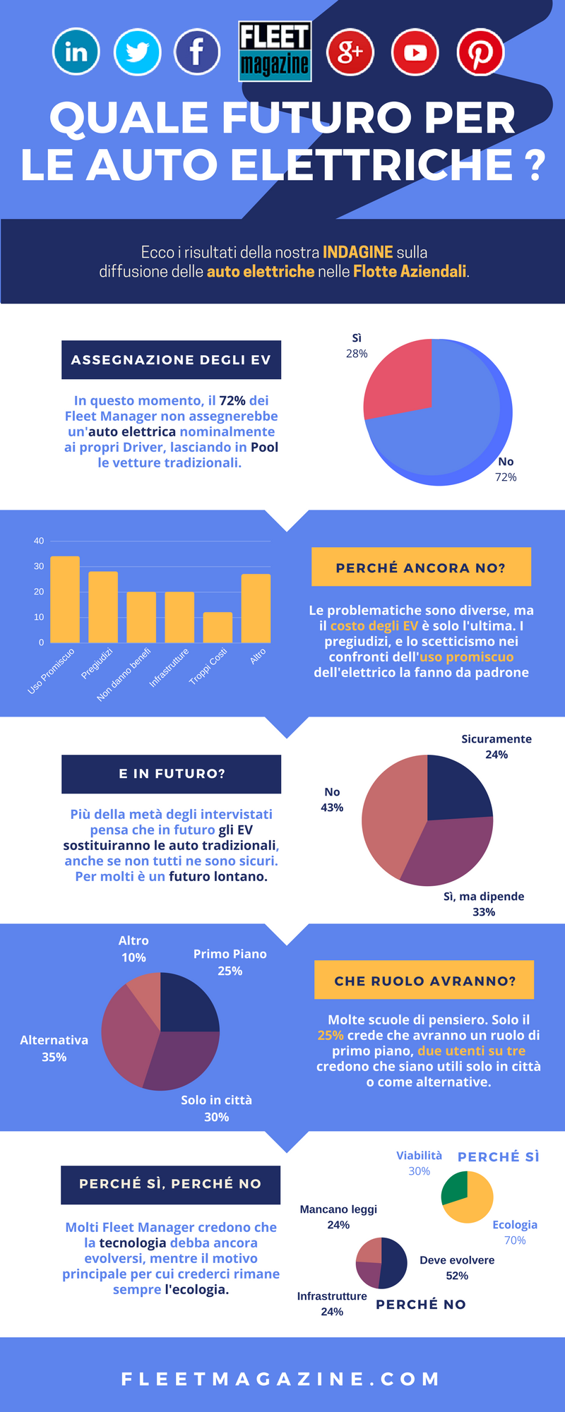 Infografica - futuro dell'auto elettrica