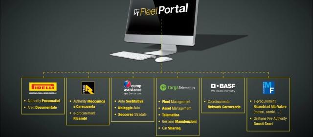 i servizi dei partner di Fleet Portal