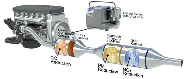 Sistema SCR Adblue normativa Euro 6