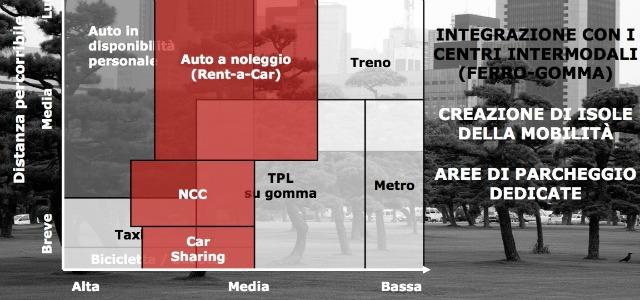 la slide che spiega come il car sharing possa mutarsi in un'alternativa di sistema