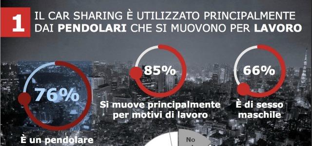la slide della ricerca che compendia il profilo dell'utente medio del car sharing