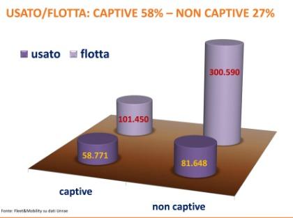 Il rapporto usato-flotta nell'attività dei noleggiatori