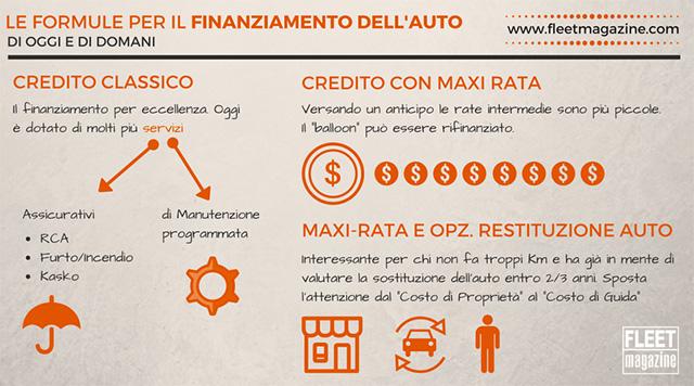 I diversi tipi di finanziamento auto