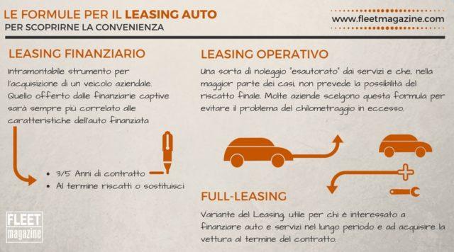 INFOGRAFICA - cos'è il leasing auto