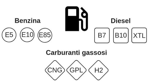 Risultati immagini per foto nuove etichette di carburante
