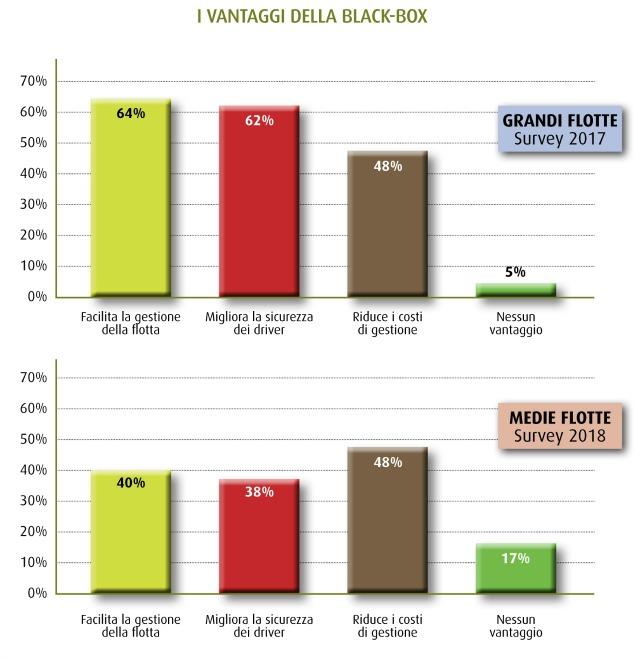 scatola nera vantaggi aziende