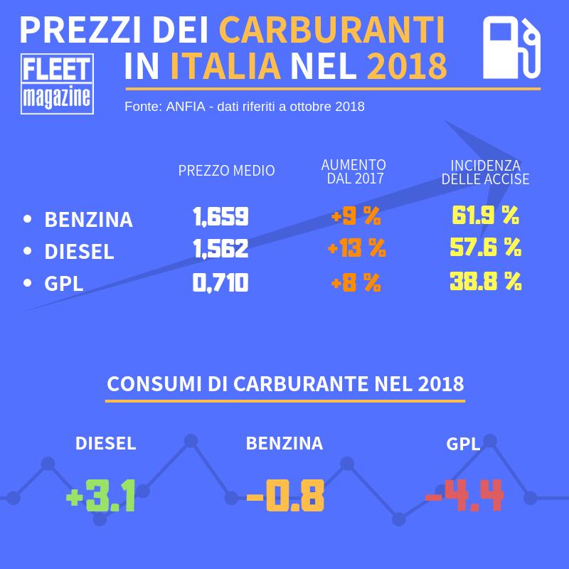 statistiche sui carburanti in Italia nel 2018