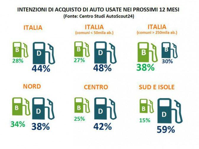 Usato diesel, le vendite nei prossimi mesi non sono destinate a scendere