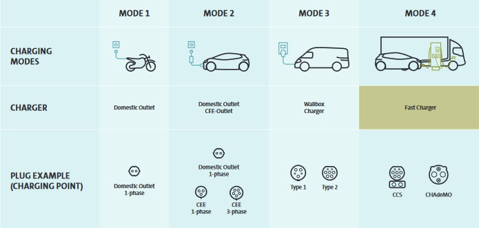 modi di ricaricare il veicolo elettrico
