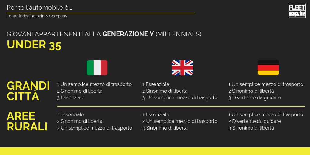 siginificato-automobile-generazione-y-millennials